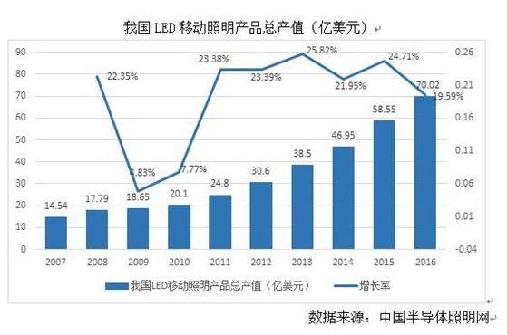 我国移动照明产业保持稳定发展态势清洗线
